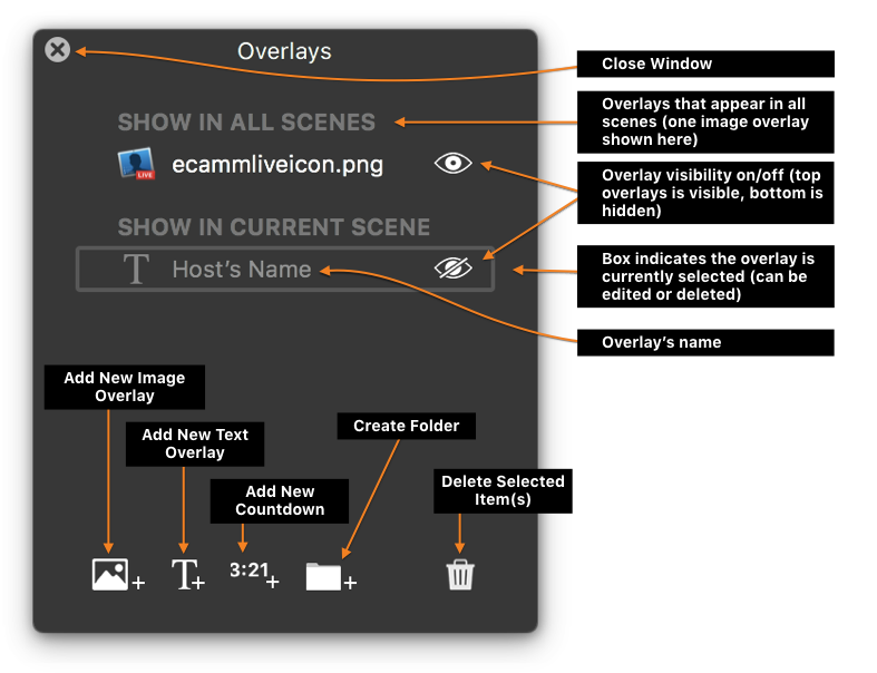 Figure: The Overlays Window with tools labeled.